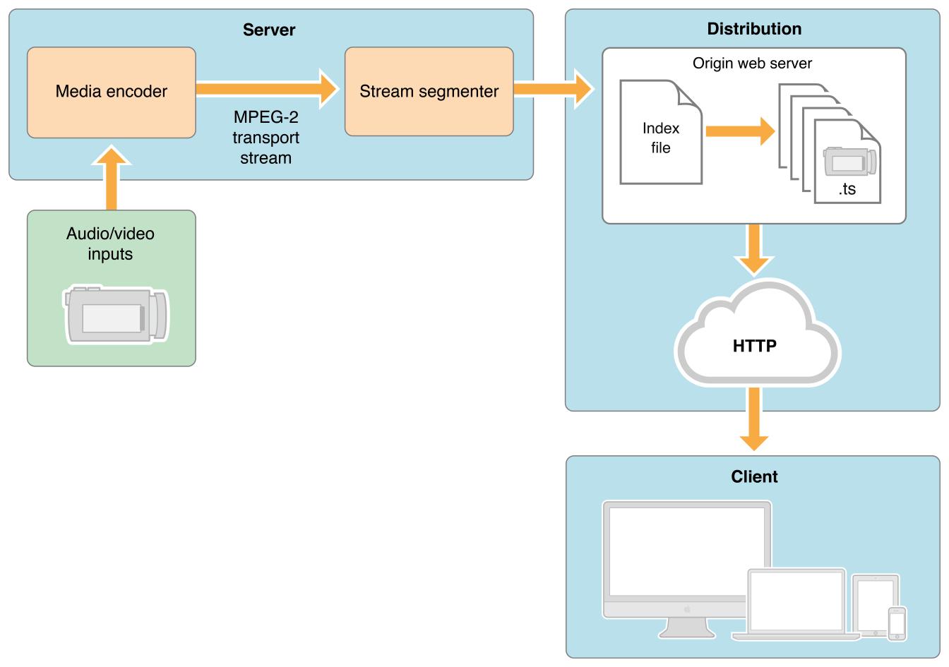 直播协议的选择:RTMP vs  HLS | SamirChen